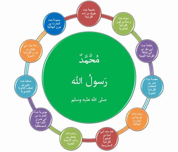 اسماء زوجات الرسول محمد